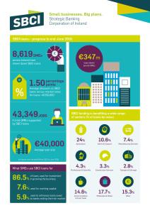 SBCI Midyear 2016 Infographic